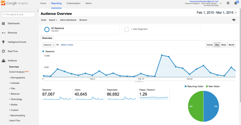 In February 2015, we had over 40,000 unique visitors to the site. We average over 30,000 each month.
